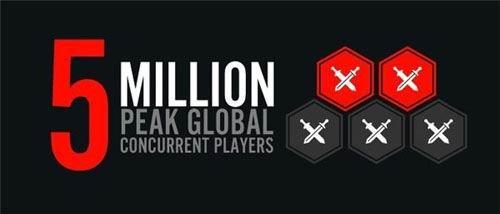 《英雄联盟》全球同时在线超500万