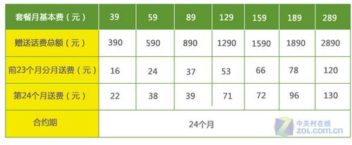 全网最低 三星I679仅售229送100元话费
