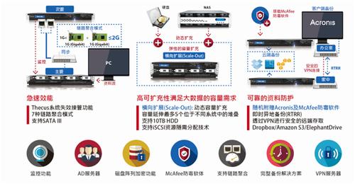 高效存储色卡司4-Bay机架式NAS-N4820U 8月钜惠