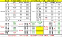 苹果X降价武汉新IPAD也便宜了不少仅2350