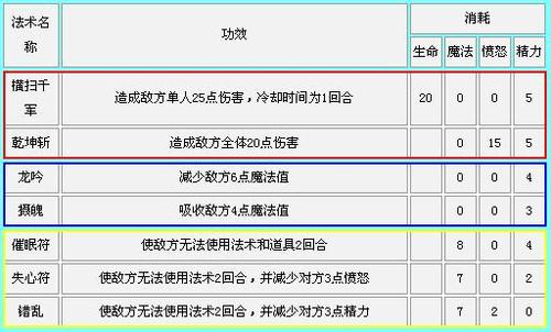 """梦幻西游推出""""乾坤盘"""" 休闲游戏也能群P"""