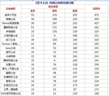 《圣斗士2》内测公会积分统计排名公布