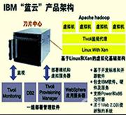 IBM借助蓝云6+1推动云计算在中国实践