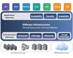虚拟化数据中心管理