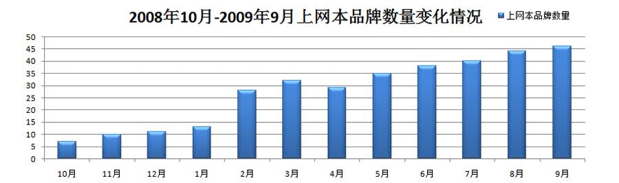 2008年10月-2009年9月上网本品牌数量变化情况