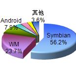 Symbian手机使用比例过半