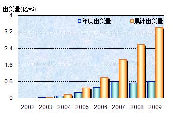 Symbian智能手机全球出货量走势