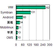 Symbian产品数量仅次于WM