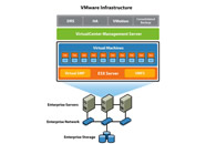 VMware VirtualCenter Foundation