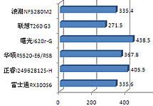 100% CPU