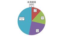 Bambook荣登三大电商销量榜首