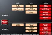VD解码单元不断升级