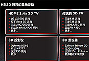 HD3D多种兼容