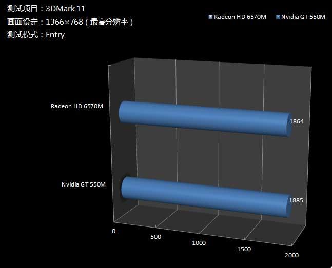 3DMark11 Entry模式测试成绩对比