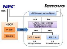 联想NEC合资公司欲称霸日本PC业