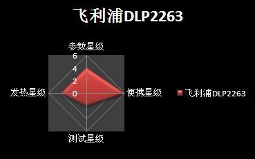 飞利浦DLP2263