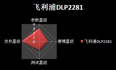 飞利浦DLP2281/10