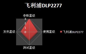 飞利浦DLP2277/17