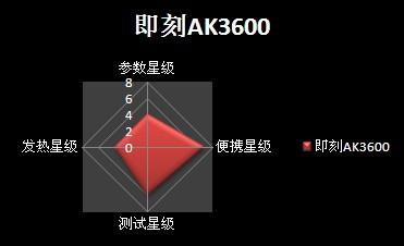 即刻AK3600