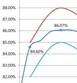 高效率,85%只是底线