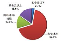 67.8%的人学历为大专/本科