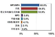 MP3/MP4是消费者听音乐的首选
