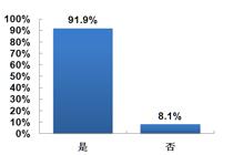 仅有8.1%的参与调查者未使用过MP3/MP4