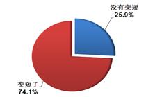 消费者感知对于MP3/MP4的使用时间变短了