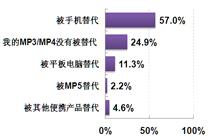 手机是MP3/MP4产品的头号强敌