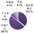 其他便携产品对于MP3/MP4市场的冲击较为明显