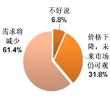 超六成参与调查者认为市场需求将减少