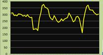 实况2012测试:最低150帧