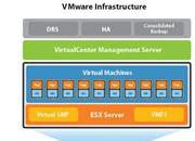 VMware Infrastructure企业版