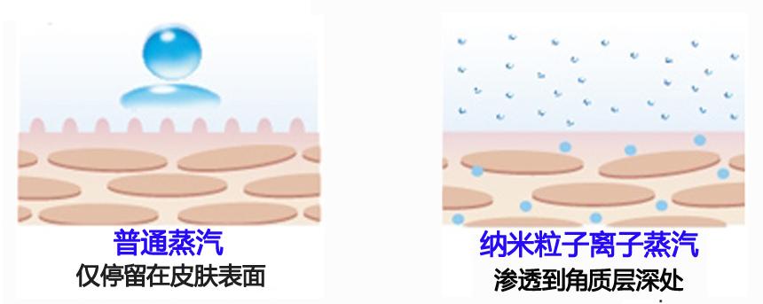 纳米离子蒸汽和普通蒸汽的区别