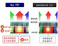 NeoPDP提高发光效率