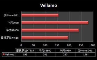Vellamo测试结果对比