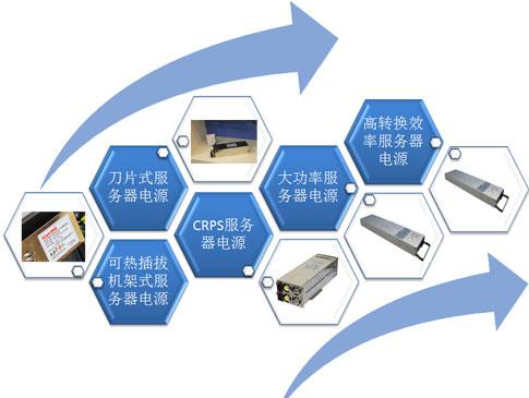 长城三款旗舰级服务器服务器电源战略发布