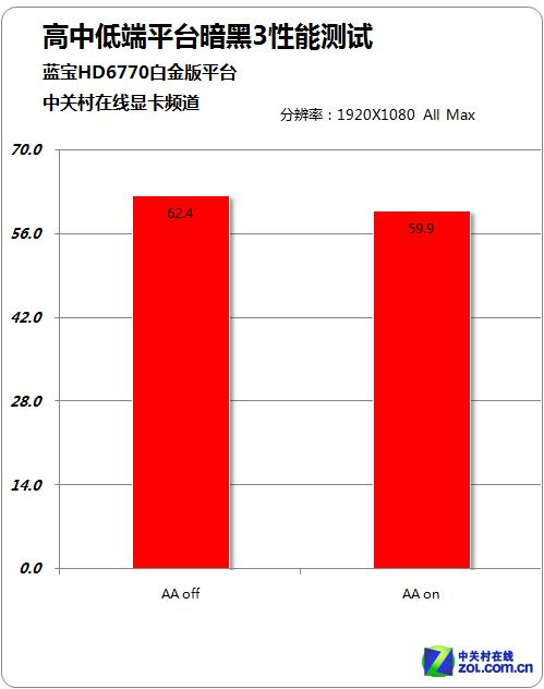 蓝宝HD6770 1GB白金版平台测试结果