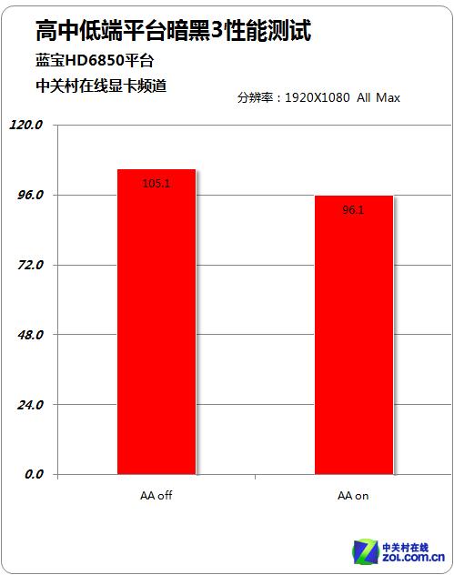 蓝宝HD6850白金版平台测试结果