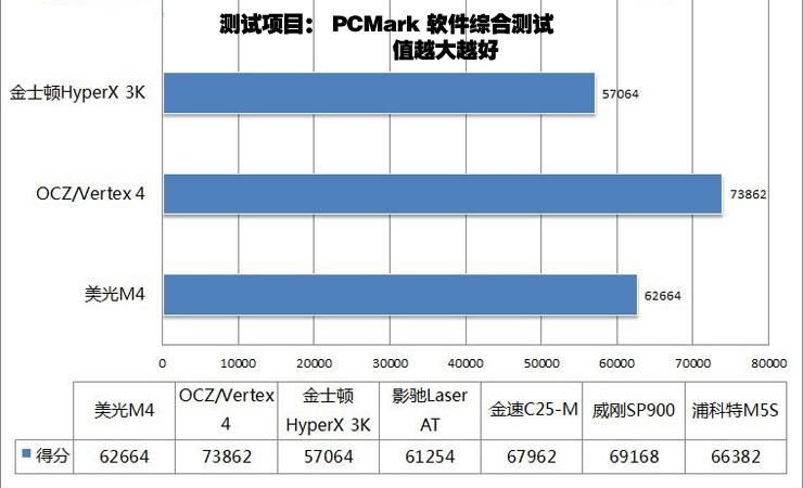 PCMark Vantage测试