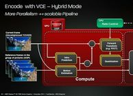 VCE视频编码处理引擎