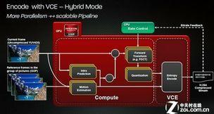 VCE引擎