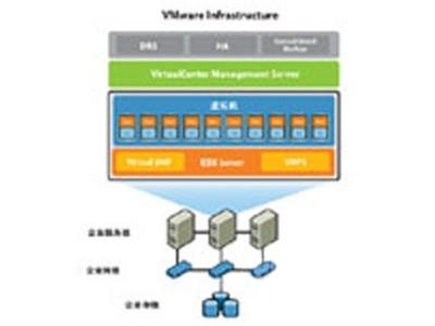 VMware虚拟化软件北京经销商特惠促销