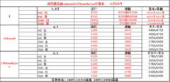 武汉苹果8X大垮价256G国行降至10100元