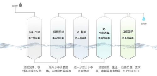 品质生活从点滴开始 汉斯顿HSD-RO78G-07净水器热销