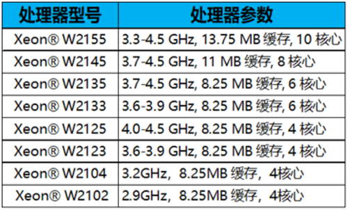 全新模块化最新一代工作站 HP Z4 G4仅10999