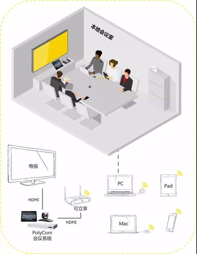 无线视频会议协作方案-可立享与宝利通