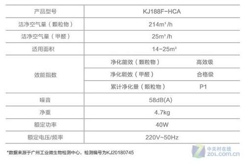 海尔KJ188F-HCA空气净化器太原特惠499