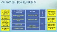 WIFI与蓝牙二合一低功耗芯片OPL1000 助力万物互联