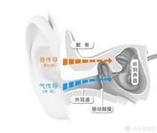 5G智能手机新宠,骨传导智能蓝牙耳机KRETA克里特 G20/j20不负重望